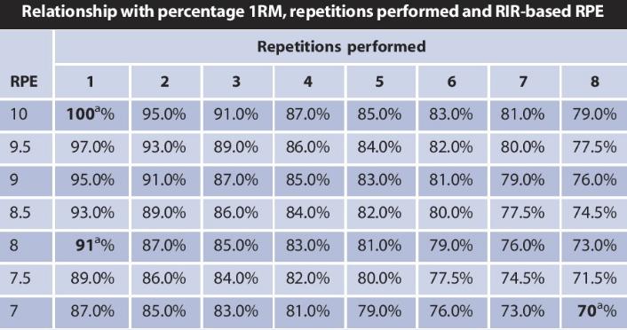 Relación de RIR y RPE con el 1RM