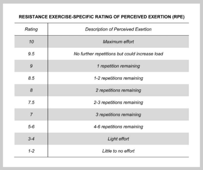 Tabla de Relación entre RIR y RPE